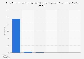 Cuota de mercado de los motores de búsqueda por buscador España 2018