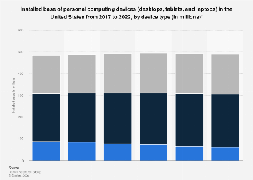 Installed base of desktops, tablets, and laptops in U.S. 2016-2022, by device type