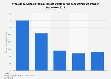Pollution de l'eau du robinet : craintes des buveurs d'eau en bouteille France 2013