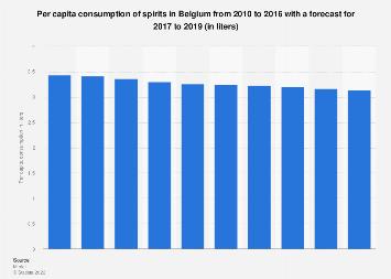 Per capita consumption of spirits in Belgium 2010-2019