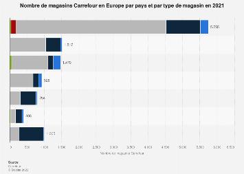 Implantation de l'enseigne Carrefour par pays européen 2017