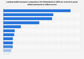 Netherlands Leading Health Insurance Companies Based On Revenue