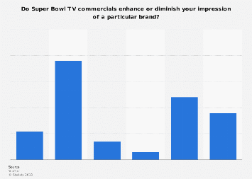 Impact of Super Bowl ads on brand image 2017