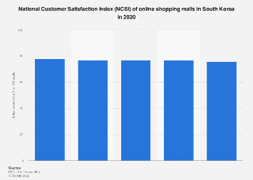 Online shopping mall customer satisfaction index in South Korea 2017