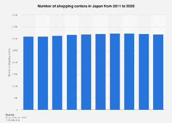 Shopping mall numbers in Japan 2007-2016