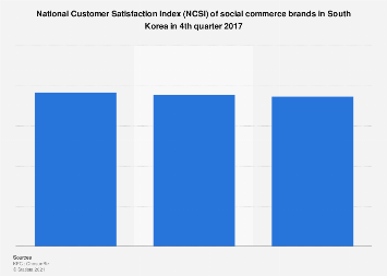 Social commerce customer satisfaction index in South Korea 2017