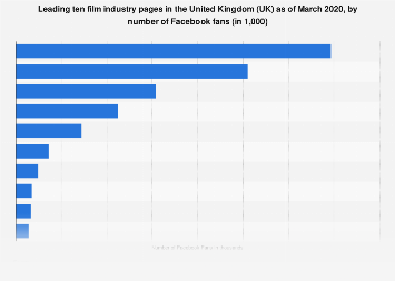United Kingdom (UK): top ten film industry pages on Facebook 2018, by number of fans
