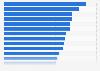 Porcentaje de confianza en los medios de comunicación a nivel mundial por país 2016