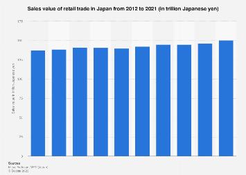 Retail sales value in Japan 2007-2016