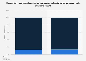 Parques de ocio: balance de ventas y resultados España 2018