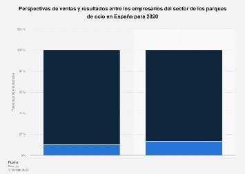 Parques de ocio: perspectivas de ventas y resultados España 2019