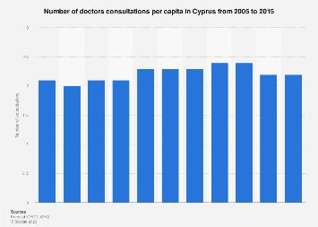 Doctors consultations per capita in Cyprus 2003-2013