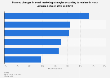 North America: planned changes in e-mail marketing strategies 2016-2018