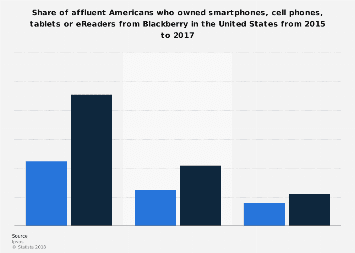 Share of affluent Americans who owned smartphones or eReaders from Blackberry 2017