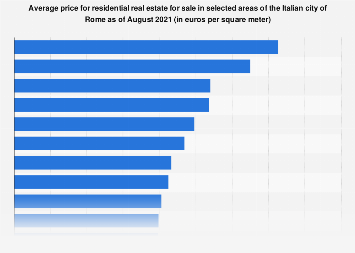 Italy: average price for properties for sale in selected areas of Rome 2018