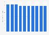 Hospital inpatient discharges per 100 inhabitants in Estonia 2005-2014