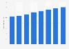 Drugstore numbers in Japan 2002-2014