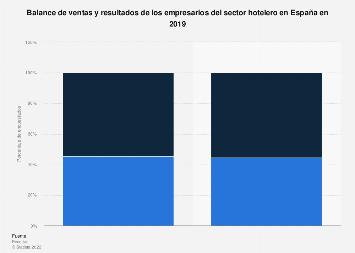 Sector hotelero: balance de ventas y resultados España 2017