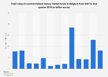 Value of commercialized money market funds in Belgium 2007-2017