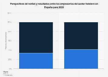 Sector hotelero: perspectivas de ventas y resultados España 2018