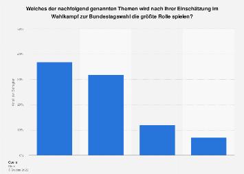 Umfrage zu den wichtigsten Themen im Wahlkampf zur Bundestagswahl in Deutschland 2017