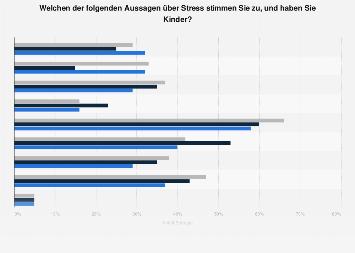Umfrage zu Aussagen über Stress und Kindern im Haushalt in Deutschland 2017
