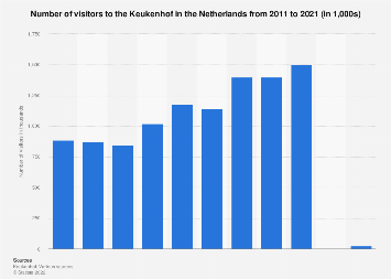 Visitor numbers to the Keukenhof in the Netherlands 2011-2017