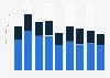Nombre de réalisateurs de courts métrages par sexe en France 2009-2017