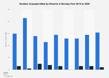 Number of people killed by firearms in Norway 2012-2018