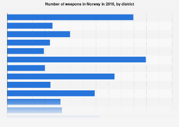 Number of weapons in Norway 2016, by district
