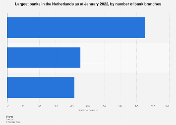 Leading banks in the Netherlands 2019, by number of bank branches