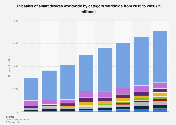 Global smart devices unit sales by category 2013-2020
