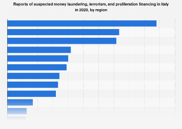 Italy: money laundering, terrorism & proliferation financing 2015, by region