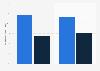 Porcentaje por tipo de consumidor que consideraba la RV cara España y Europa 2016