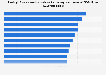 States with highest death rate for coronary heart disease U.S. 2013-2015