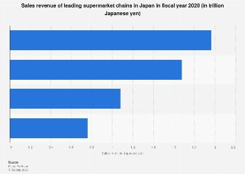 Sale revenue of leading supermarket chains in Japan FY 2016