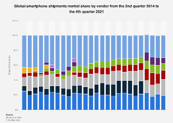 Global market share of smartphone vendors 2014-2017