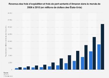 Amazon: revenus des frais d'expéditions et frais de port dans le monde 2006-2015