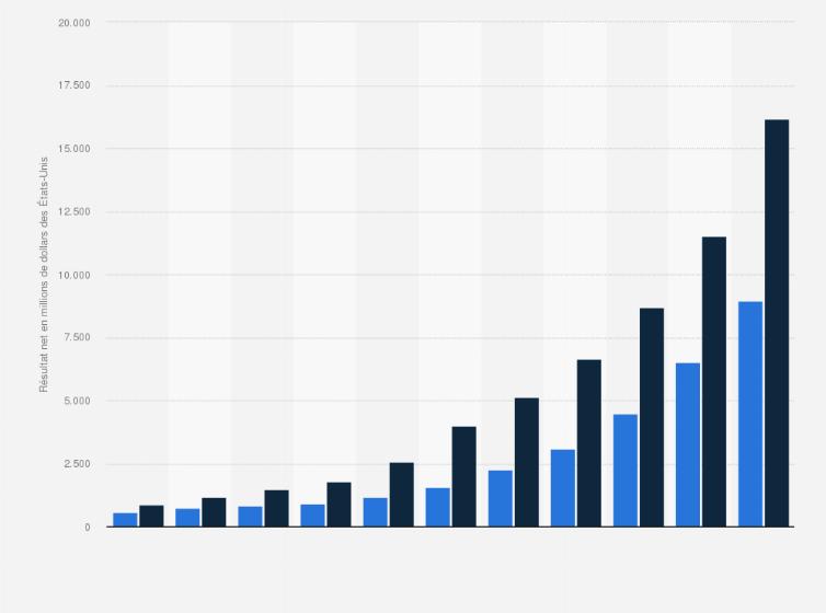 f323bc1061cfb Revenus des frais d'expédition et frais de port sortants d'Amazon dans le  monde de 2006 à 2015 (en millions de dollars des États-Unis)