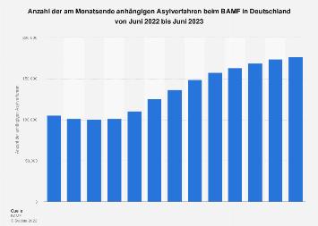 Anzahl der am Monatsende anhängigen Asylverfahren beim BAMF bis Juni 2019