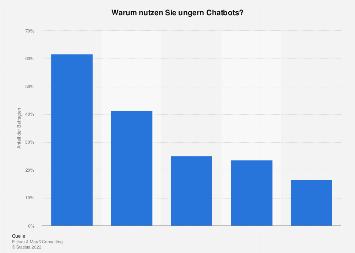 Umfrage zu Gründen gegen die Nutzung von Chatbots in Deutschland 2016