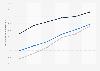 Urbanization rate of the population worldwide 1950-2050, by regional development