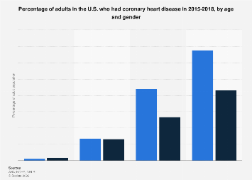 Coronary heart disease prevalence in US adults 2013-2016 by age and gender