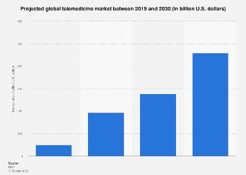 Global telemedicine market size 2015-2021