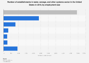 U.S. water, sewage and other system establishments by employment size 2016
