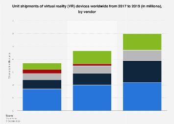 Global virtual reality device shipments by vendor 2017-2019