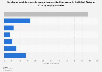 U.S. sewage treatment facility establishments by employment size 2016