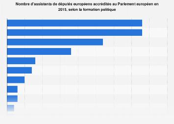 Nombre d'assistants d'eurodéputés accrédités par groupe politique 2015