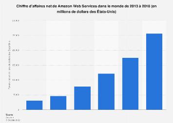 Recettes nettes mondiales d'Amazon Web Services 2013-2018