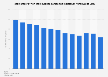 Number of non-life insurance companies in Belgium 2008-2017
